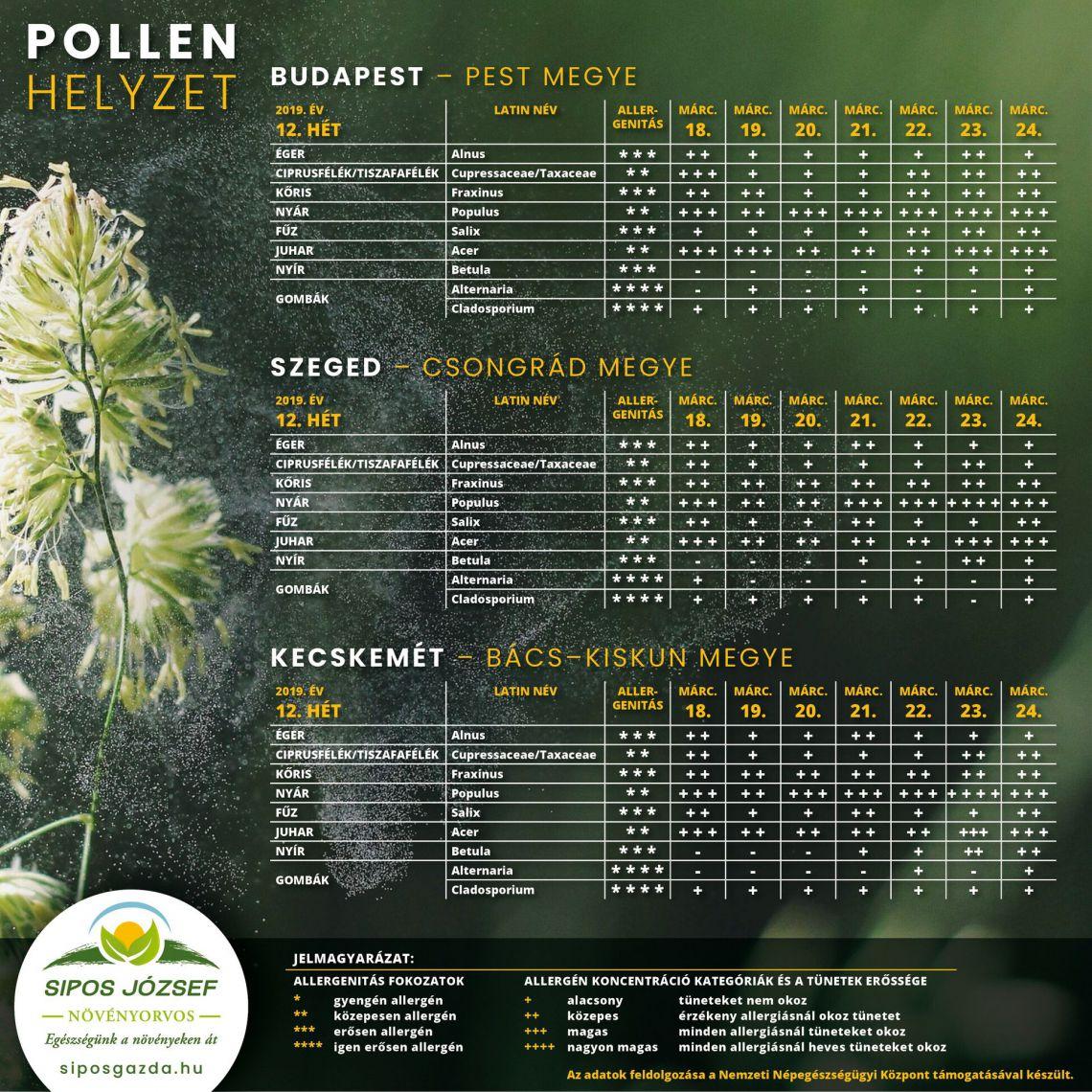 Pollenterhelés alakulása 2019. március 18 – március 24. között